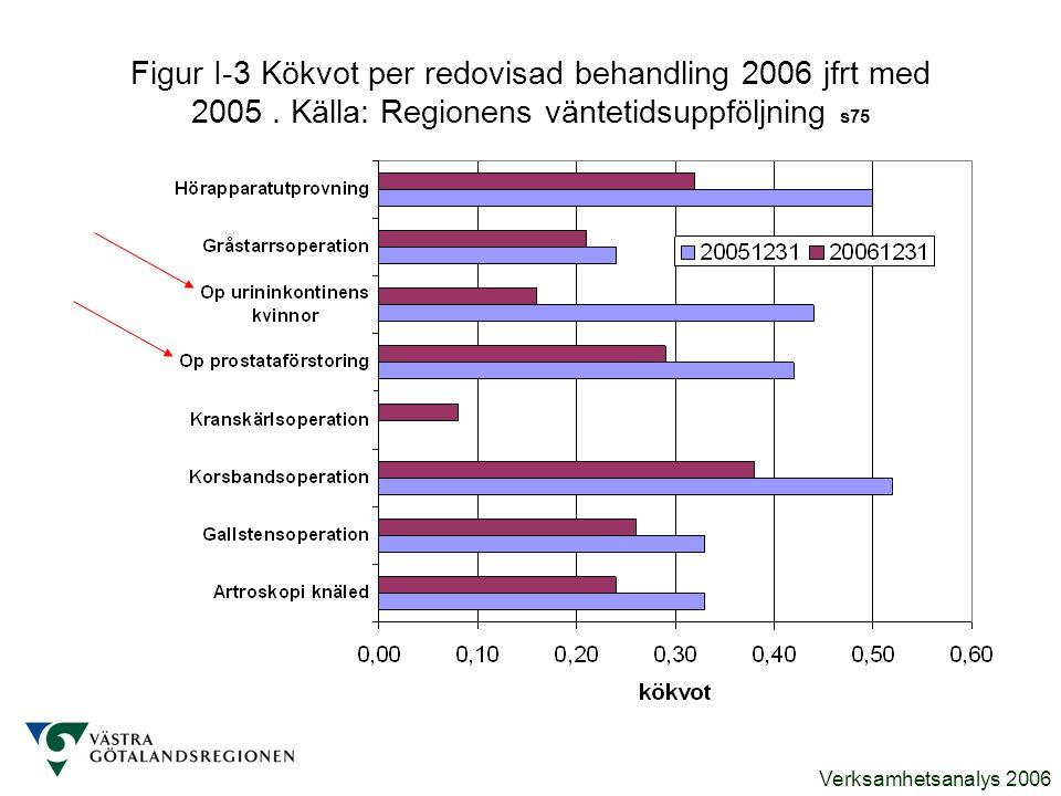 Figur I-3 Kökvot per redovisad behandling 2006 jfrt med 2005