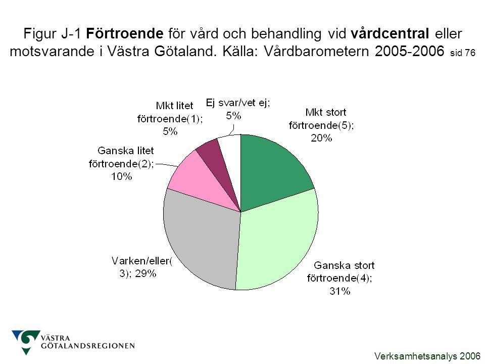 Figur J-1 Förtroende för vård och behandling vid vårdcentral eller motsvarande i Västra Götaland.