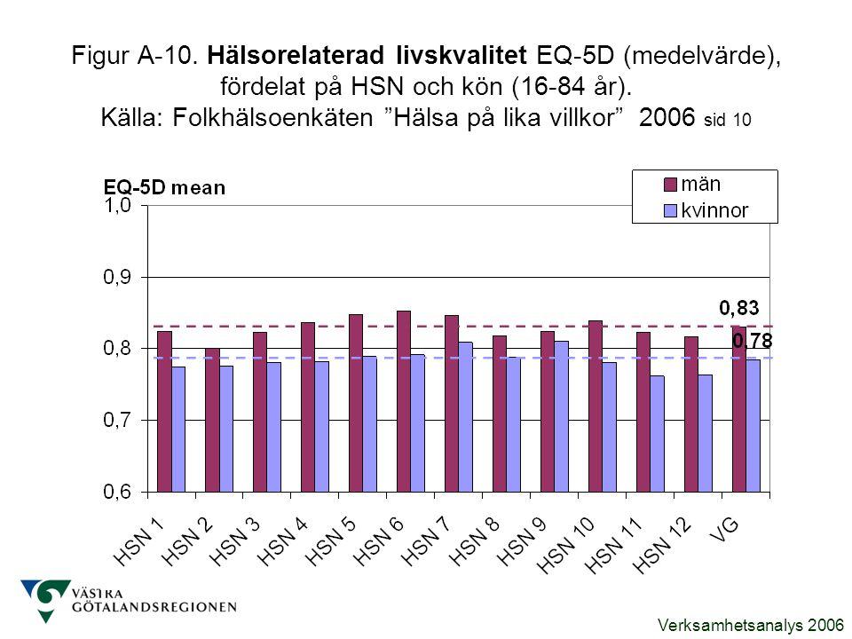 Figur A-10. Hälsorelaterad livskvalitet EQ-5D (medelvärde), fördelat på HSN och kön (16-84 år).