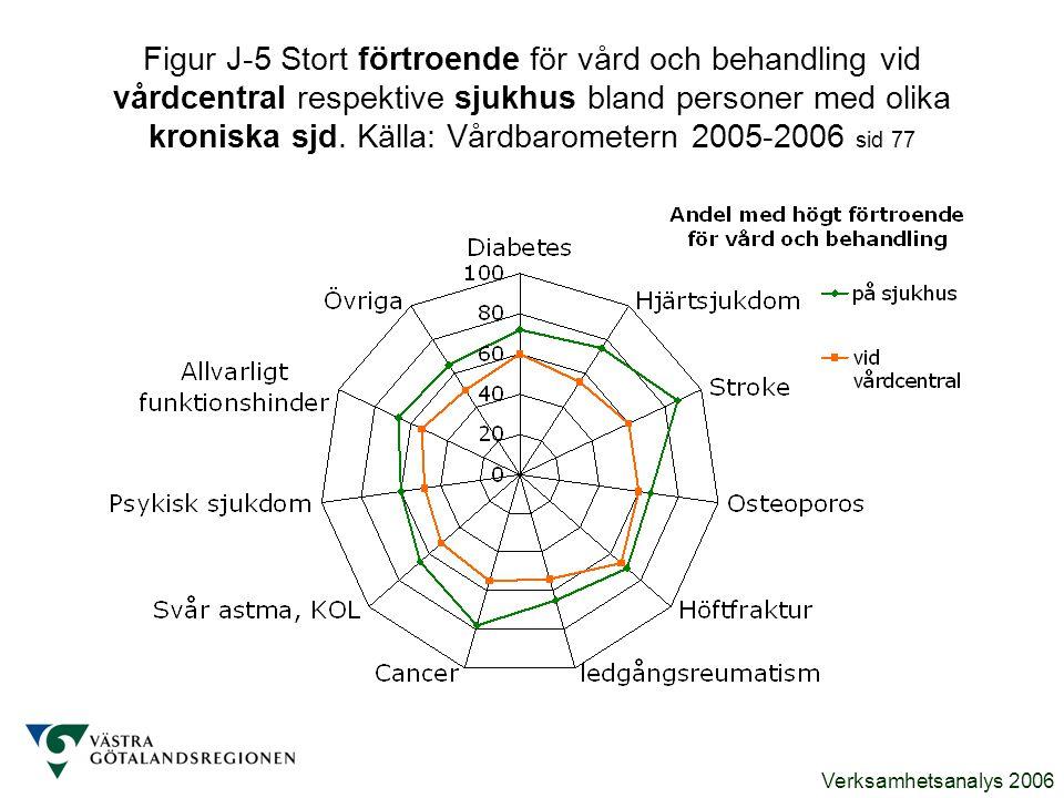 Figur J-5 Stort förtroende för vård och behandling vid vårdcentral respektive sjukhus bland personer med olika kroniska sjd.