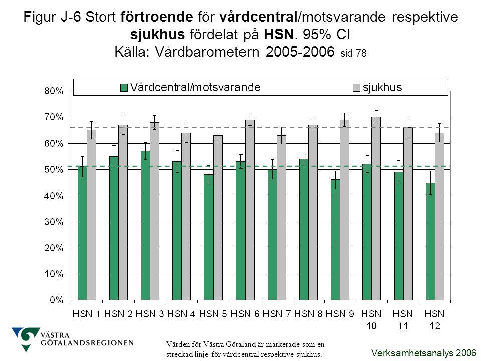 Figur J-6 Stort förtroende för vårdcentral/motsvarande respektive sjukhus fördelat på HSN. 95% CI Källa: Vårdbarometern 2005-2006 sid 78