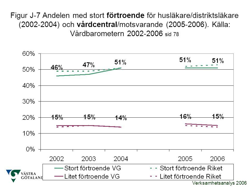 Figur J-7 Andelen med stort förtroende för husläkare/distriktsläkare (2002-2004) och vårdcentral/motsvarande (2005-2006).