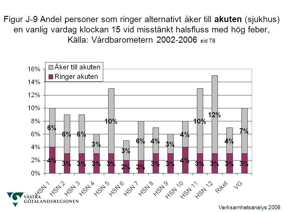 Figur J-9 Andel personer som ringer alternativt åker till akuten (sjukhus) en vanlig vardag klockan 15 vid misstänkt halsfluss med hög feber, Källa: Vårdbarometern 2002-2006 sid 78