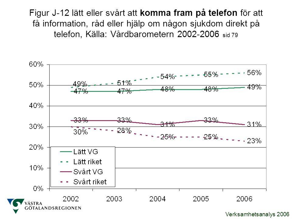Figur J-12 lätt eller svårt att komma fram på telefon för att få information, råd eller hjälp om någon sjukdom direkt på telefon, Källa: Vårdbarometern 2002-2006 sid 79
