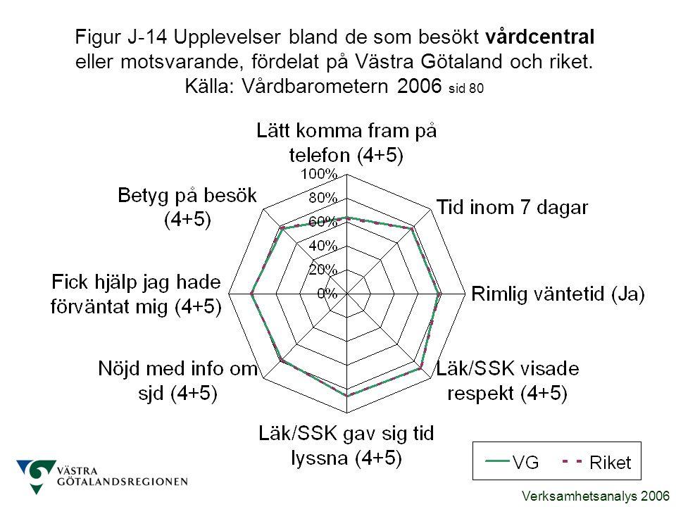 Figur J-14 Upplevelser bland de som besökt vårdcentral eller motsvarande, fördelat på Västra Götaland och riket.