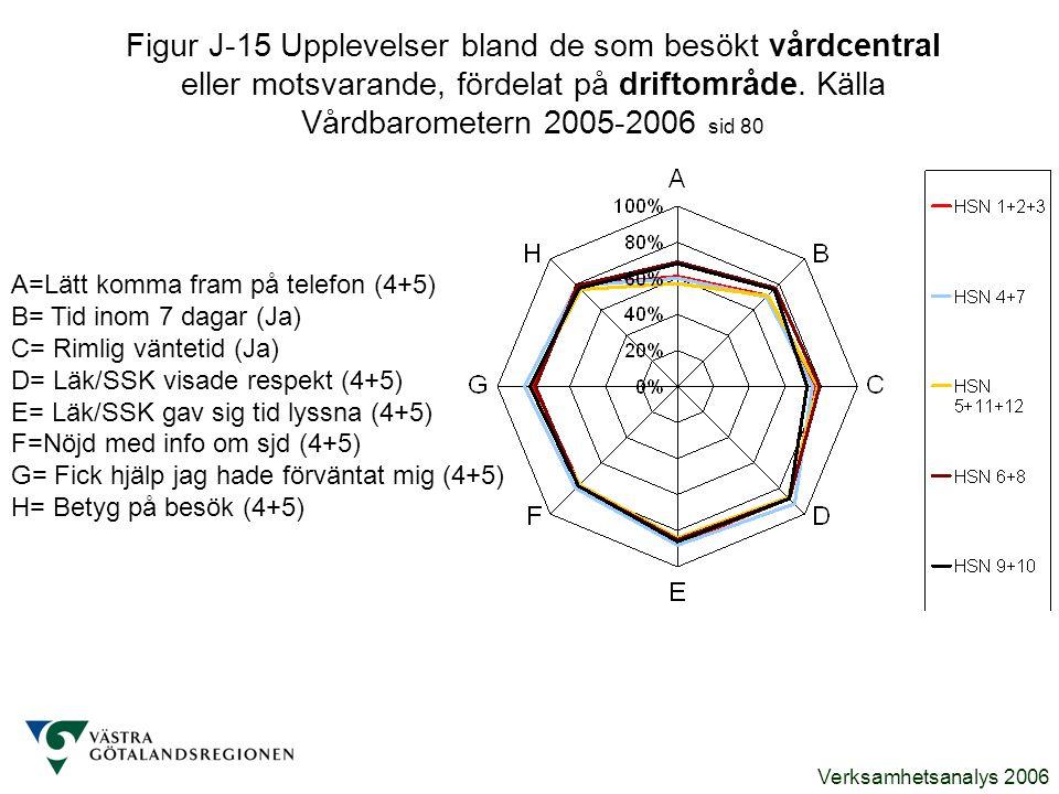 Figur J-15 Upplevelser bland de som besökt vårdcentral eller motsvarande, fördelat på driftområde. Källa Vårdbarometern 2005-2006 sid 80