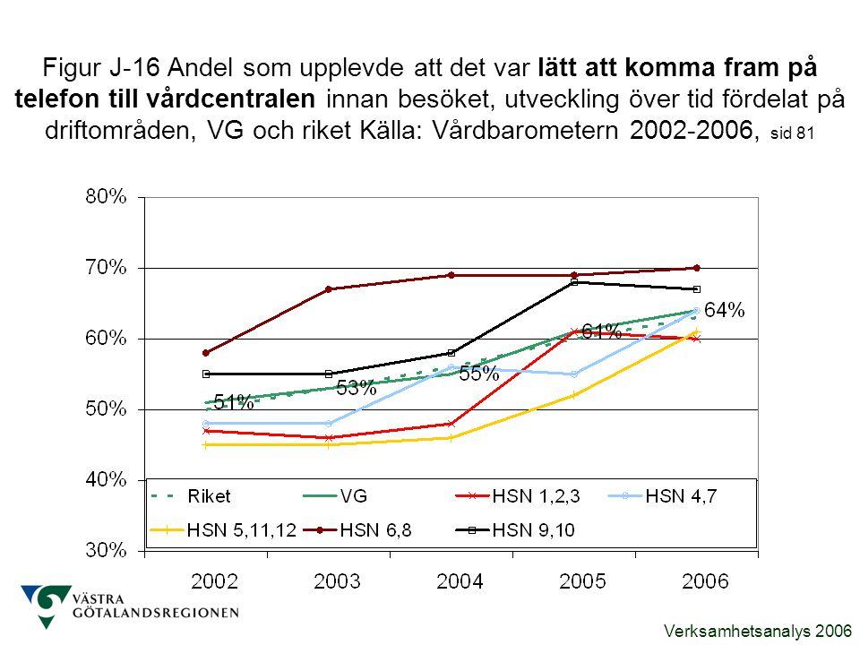 Figur J-16 Andel som upplevde att det var lätt att komma fram på telefon till vårdcentralen innan besöket, utveckling över tid fördelat på driftområden, VG och riket Källa: Vårdbarometern 2002-2006, sid 81