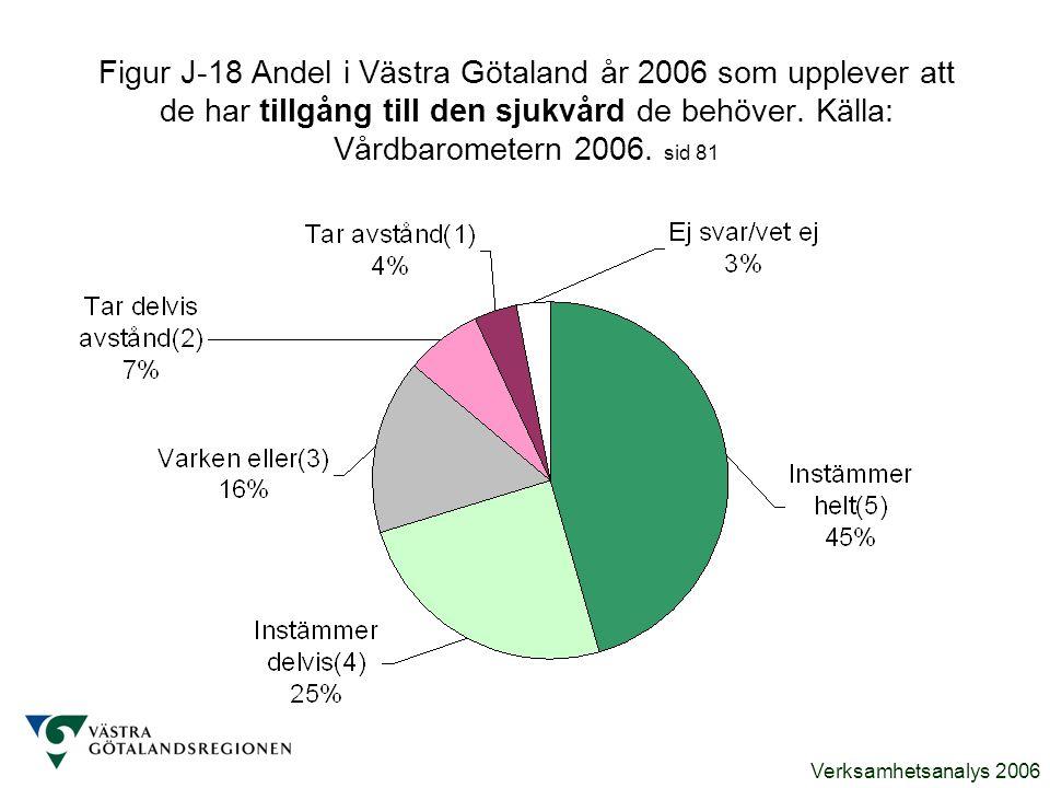Figur J-18 Andel i Västra Götaland år 2006 som upplever att de har tillgång till den sjukvård de behöver.