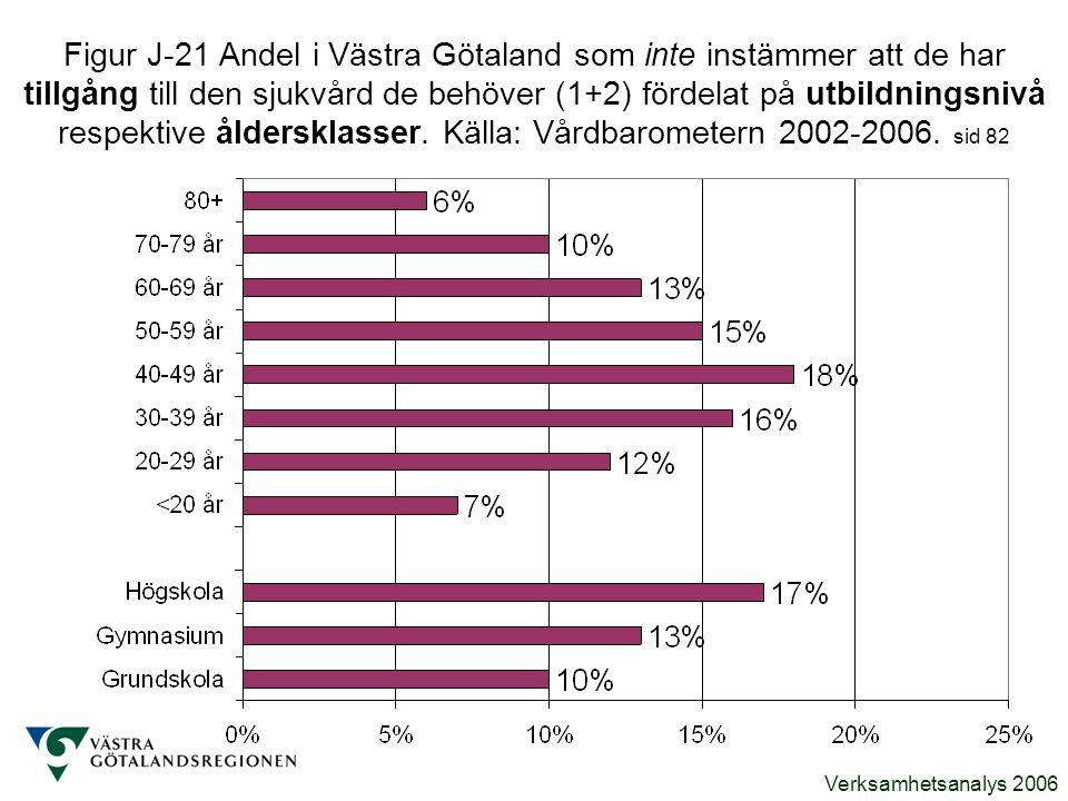 Figur J-21 Andel i Västra Götaland som inte instämmer att de har tillgång till den sjukvård de behöver (1+2) fördelat på utbildningsnivå respektive åldersklasser.