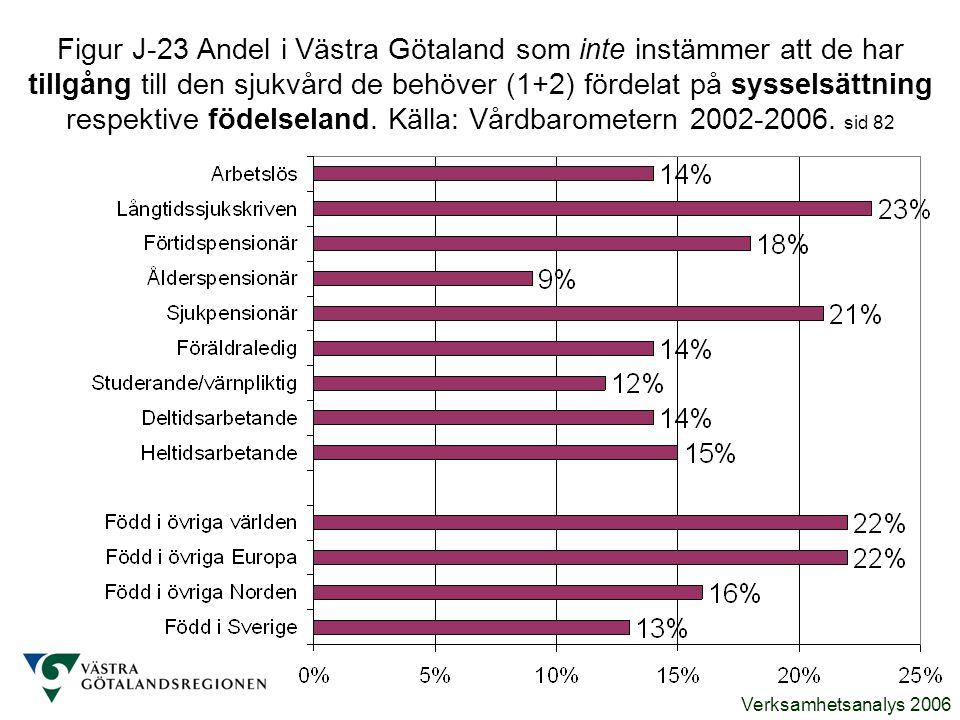 Figur J-23 Andel i Västra Götaland som inte instämmer att de har tillgång till den sjukvård de behöver (1+2) fördelat på sysselsättning respektive födelseland.