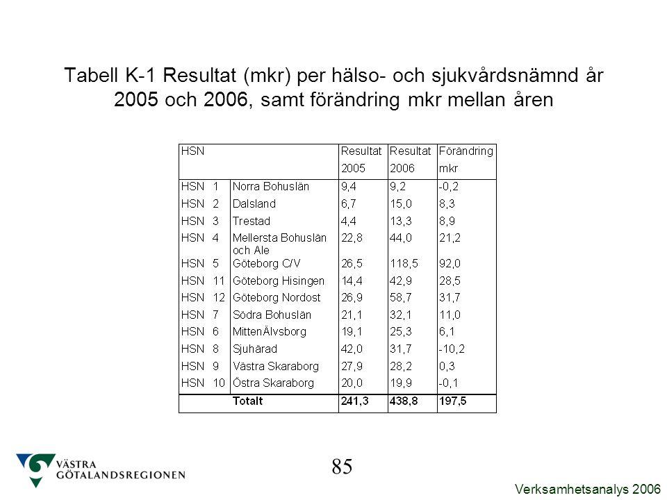 Tabell K-1 Resultat (mkr) per hälso- och sjukvårdsnämnd år 2005 och 2006, samt förändring mkr mellan åren