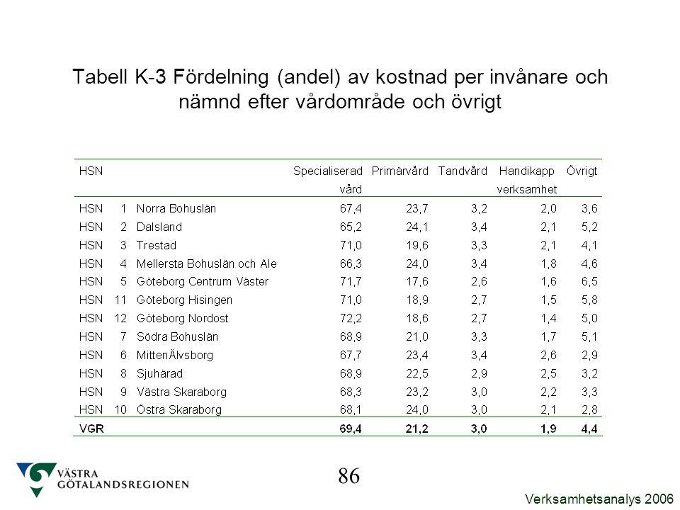 Tabell K-3 Fördelning (andel) av kostnad per invånare och nämnd efter vårdområde och övrigt