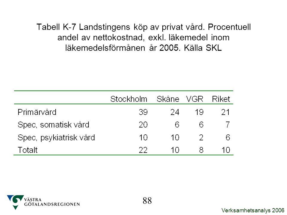 Tabell K-7 Landstingens köp av privat vård