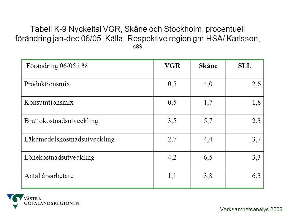 Tabell K-9 Nyckeltal VGR, Skåne och Stockholm, procentuell förändring jan-dec 06/05. Källa: Respektive region gm HSA/ Karlsson, s89