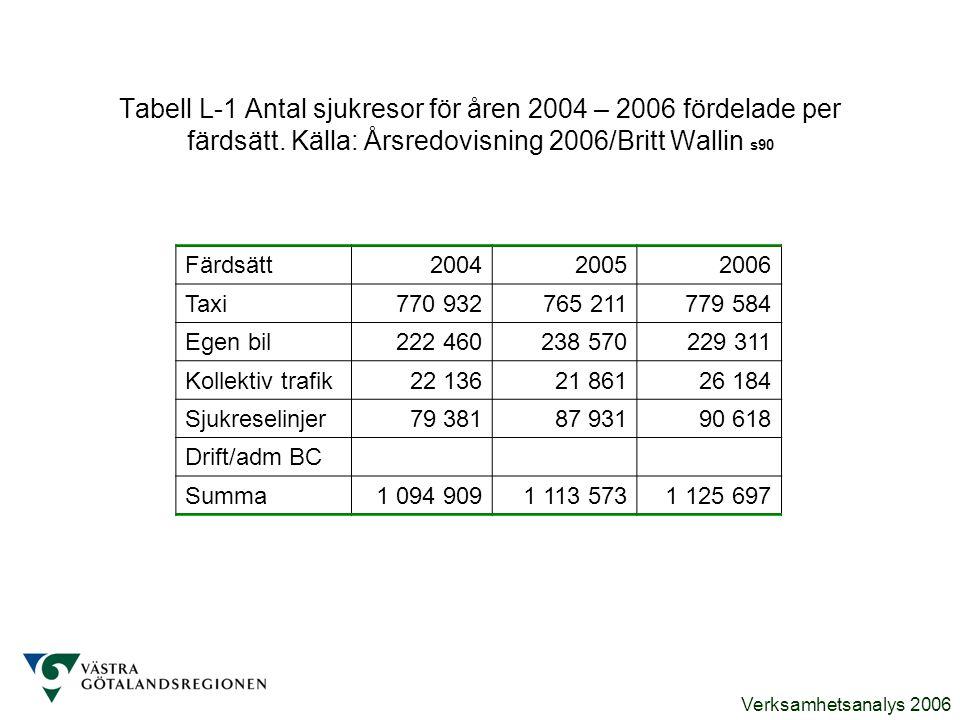 Tabell L-1 Antal sjukresor för åren 2004 – 2006 fördelade per färdsätt