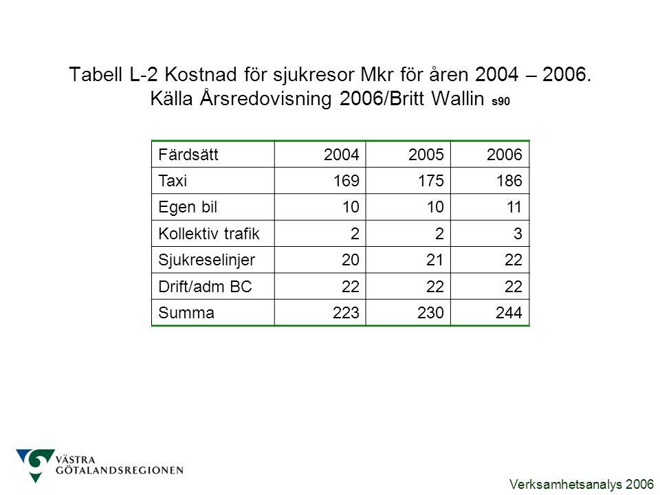 Tabell L-2 Kostnad för sjukresor Mkr för åren 2004 – 2006