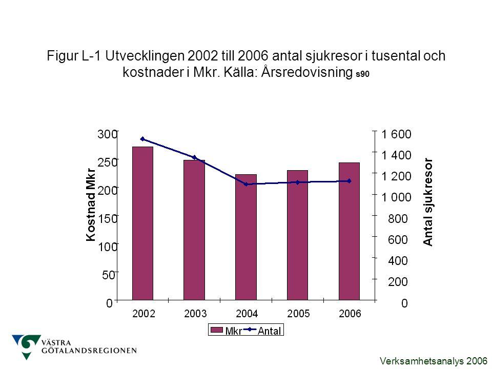 Figur L-1 Utvecklingen 2002 till 2006 antal sjukresor i tusental och kostnader i Mkr.