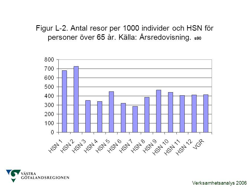 Figur L-2. Antal resor per 1000 individer och HSN för personer över 65 år.