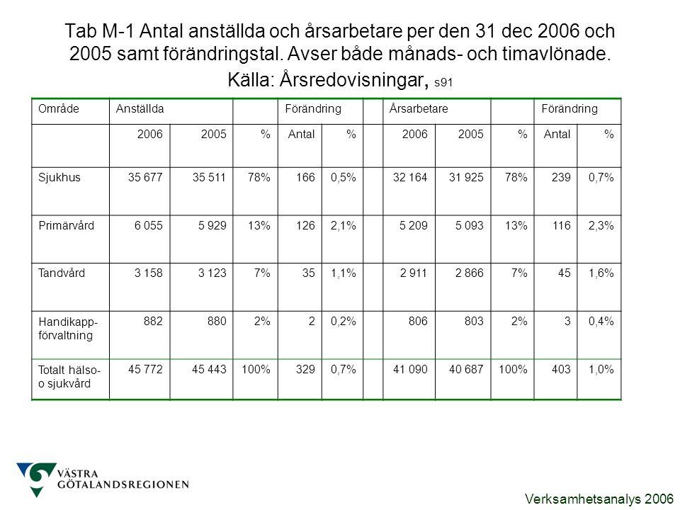 Tab M-1 Antal anställda och årsarbetare per den 31 dec 2006 och 2005 samt förändringstal. Avser både månads- och timavlönade. Källa: Årsredovisningar, s91