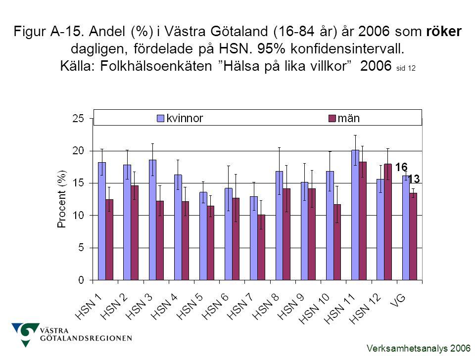 Figur A-15. Andel (%) i Västra Götaland (16-84 år) år 2006 som röker dagligen, fördelade på HSN.