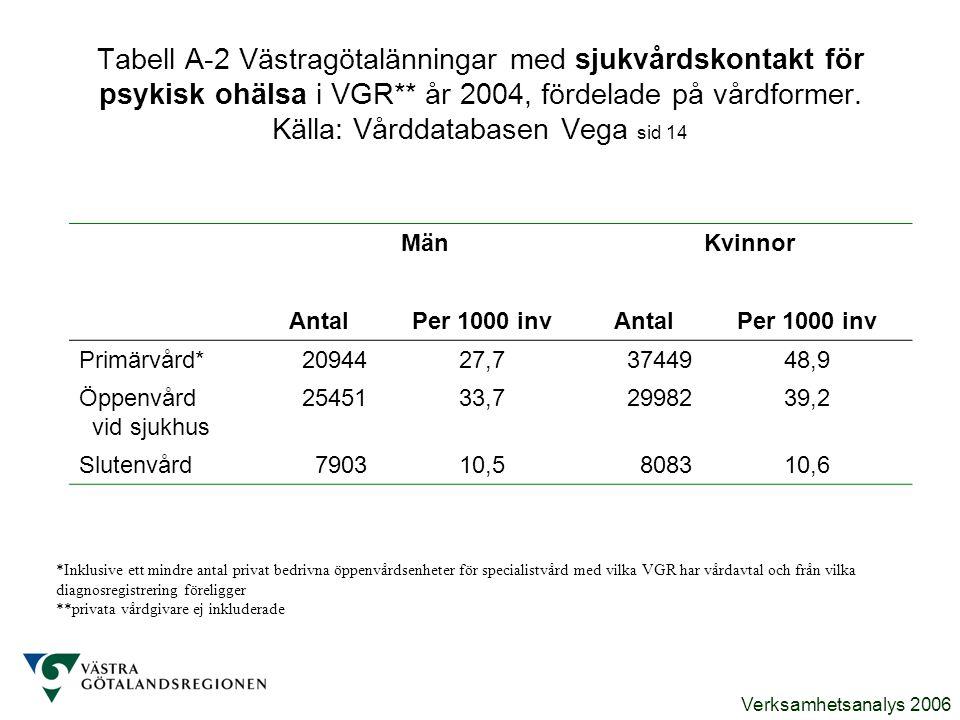 Tabell A-2 Västragötalänningar med sjukvårdskontakt för psykisk ohälsa i VGR** år 2004, fördelade på vårdformer. Källa: Vårddatabasen Vega sid 14