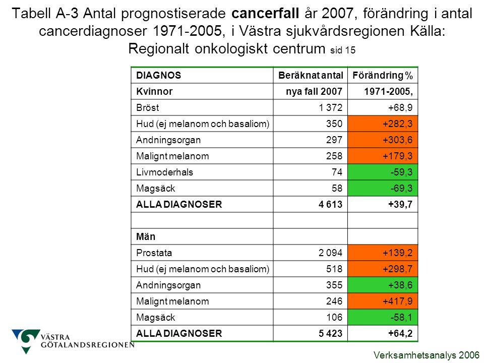 Tabell A-3 Antal prognostiserade cancerfall år 2007, förändring i antal cancerdiagnoser 1971-2005, i Västra sjukvårdsregionen Källa: Regionalt onkologiskt centrum sid 15