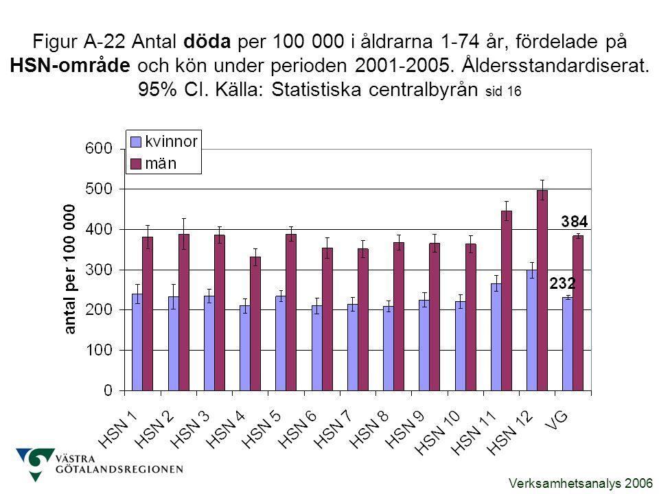 Figur A-22 Antal döda per 100 000 i åldrarna 1-74 år, fördelade på HSN-område och kön under perioden 2001-2005.