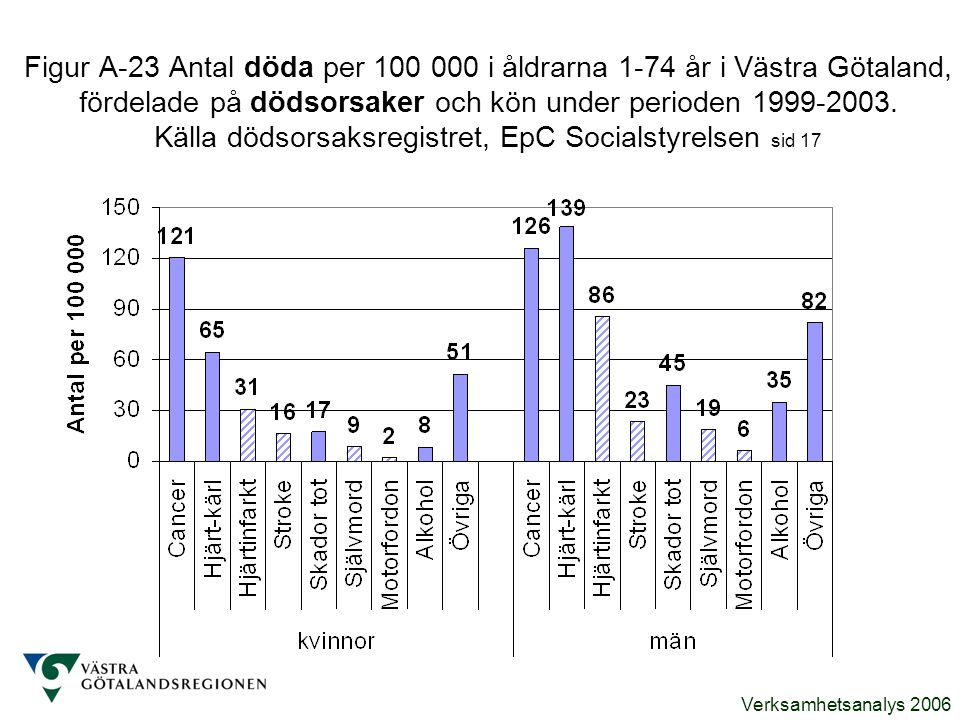 Figur A-23 Antal döda per 100 000 i åldrarna 1-74 år i Västra Götaland, fördelade på dödsorsaker och kön under perioden 1999-2003.