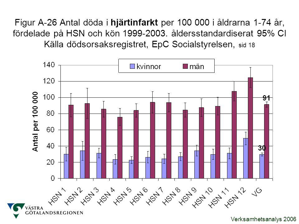 Figur A-26 Antal döda i hjärtinfarkt per 100 000 i åldrarna 1-74 år, fördelade på HSN och kön 1999-2003.
