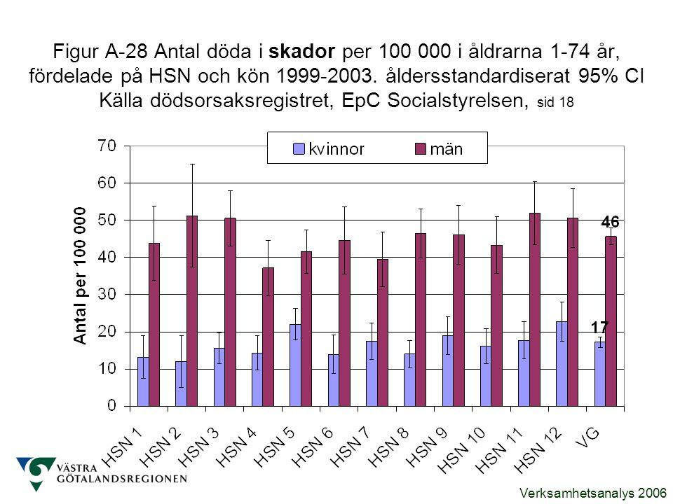 Figur A-28 Antal döda i skador per 100 000 i åldrarna 1-74 år, fördelade på HSN och kön 1999-2003.