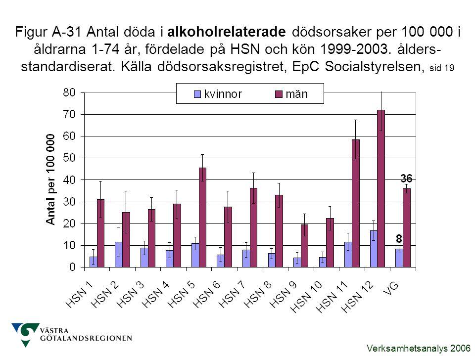 Figur A-31 Antal döda i alkoholrelaterade dödsorsaker per 100 000 i åldrarna 1-74 år, fördelade på HSN och kön 1999-2003.
