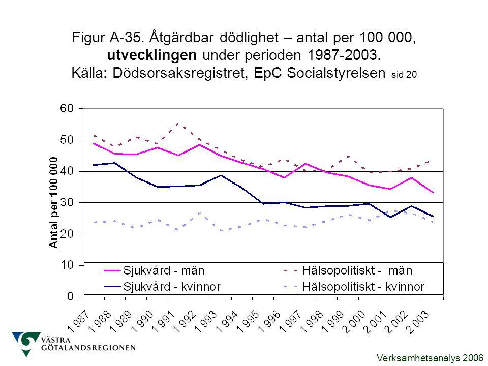Figur A-35. Åtgärdbar dödlighet – antal per 100 000, utvecklingen under perioden 1987-2003.