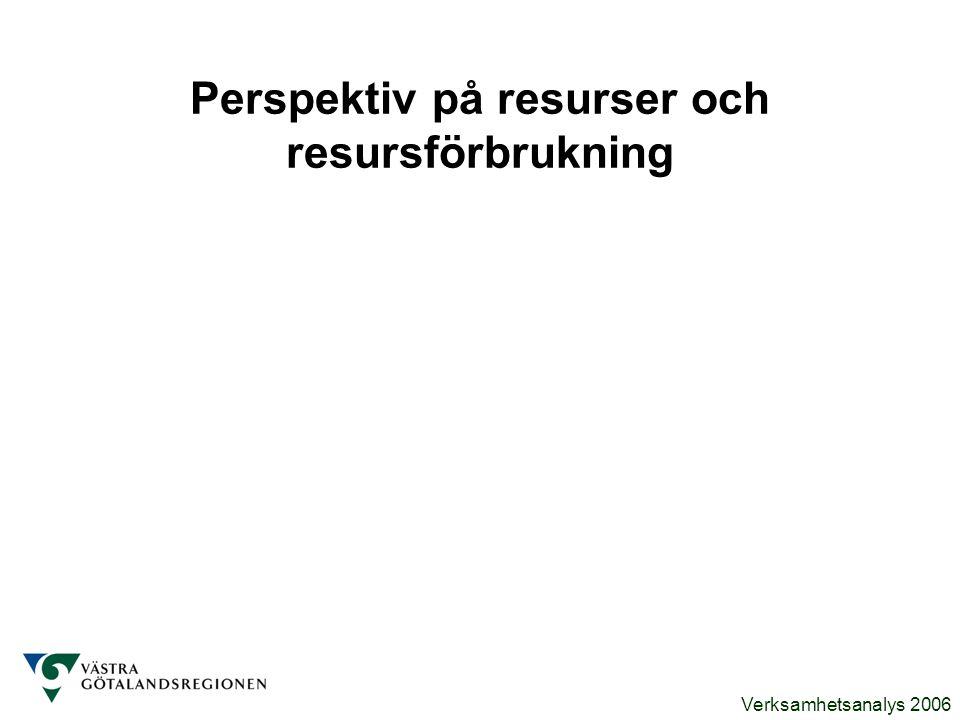 Perspektiv på resurser och resursförbrukning