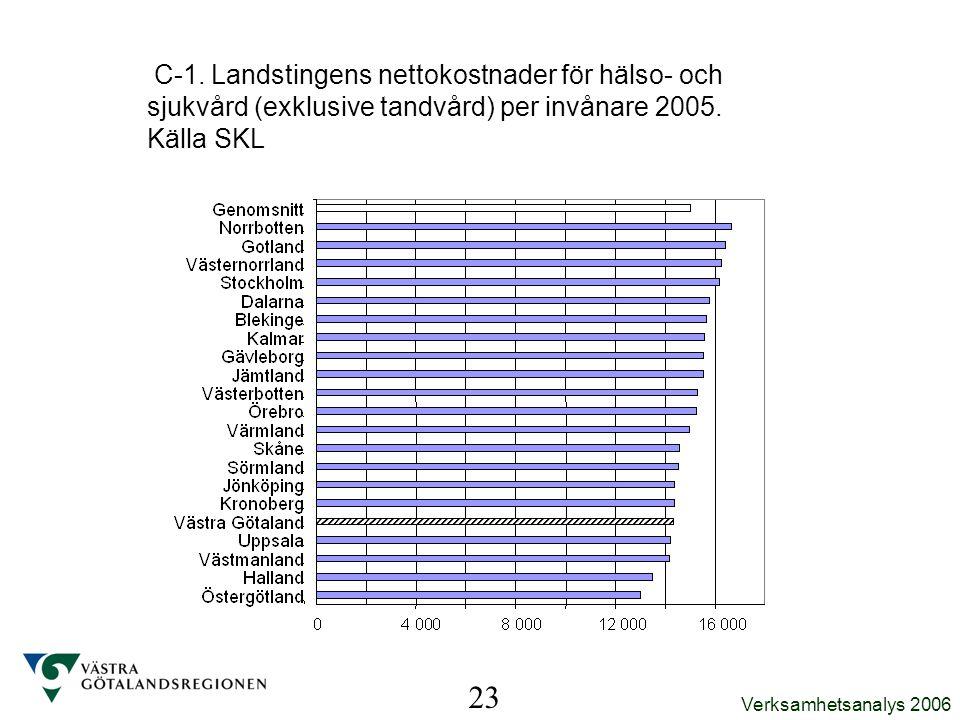 C-1. Landstingens nettokostnader för hälso- och sjukvård (exklusive tandvård) per invånare 2005. Källa SKL