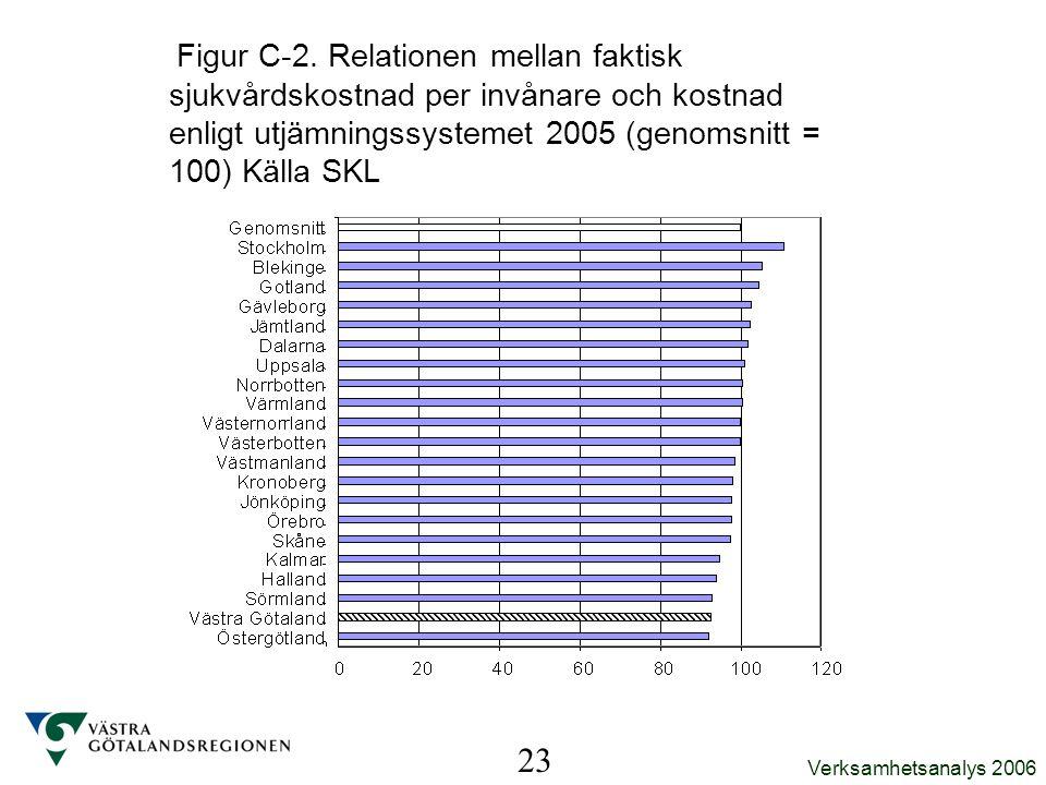 Figur C-2. Relationen mellan faktisk sjukvårdskostnad per invånare och kostnad enligt utjämningssystemet 2005 (genomsnitt = 100) Källa SKL