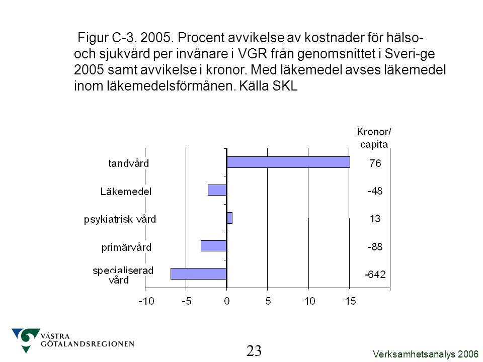 Figur C-3. 2005. Procent avvikelse av kostnader för hälso- och sjukvård per invånare i VGR från genomsnittet i Sveri-ge 2005 samt avvikelse i kronor. Med läkemedel avses läkemedel inom läkemedelsförmånen. Källa SKL