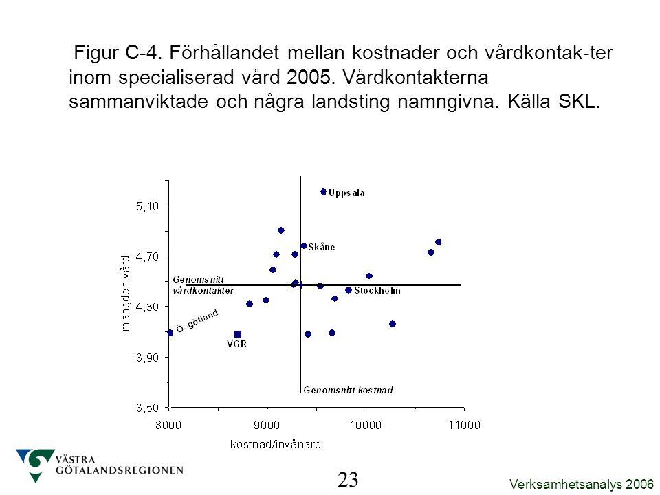 Figur C-4. Förhållandet mellan kostnader och vårdkontak-ter inom specialiserad vård 2005. Vårdkontakterna sammanviktade och några landsting namngivna. Källa SKL.