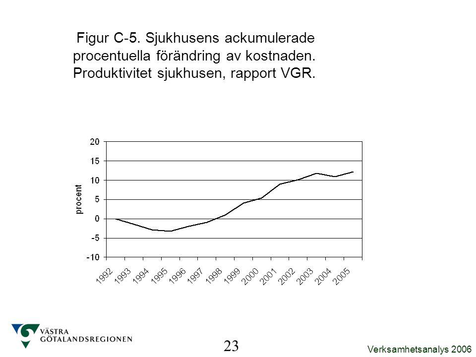 Figur C-5. Sjukhusens ackumulerade procentuella förändring av kostnaden. Produktivitet sjukhusen, rapport VGR.