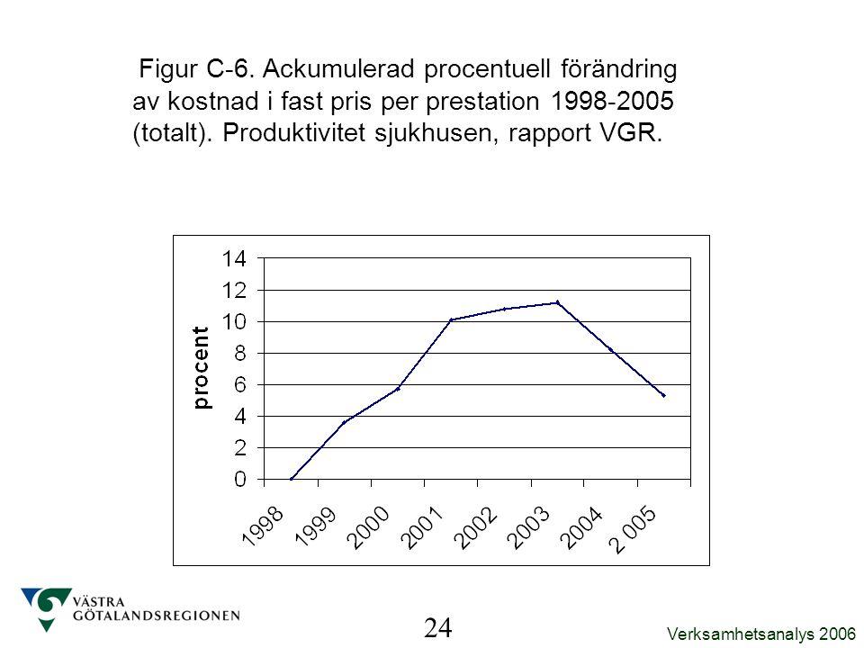 Figur C-6. Ackumulerad procentuell förändring av kostnad i fast pris per prestation 1998-2005 (totalt). Produktivitet sjukhusen, rapport VGR.