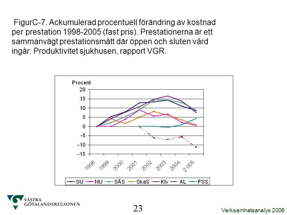 FigurC-7. Ackumulerad procentuell förändring av kostnad per prestation 1998-2005 (fast pris). Prestationerna är ett sammanvägt prestationsmått där öppen och sluten vård ingår. Produktivitet sjukhusen, rapport VGR.