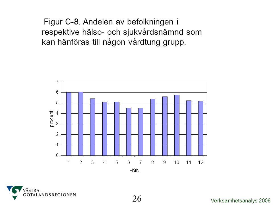 Figur C-8. Andelen av befolkningen i respektive hälso- och sjukvårdsnämnd som kan hänföras till någon vårdtung grupp.