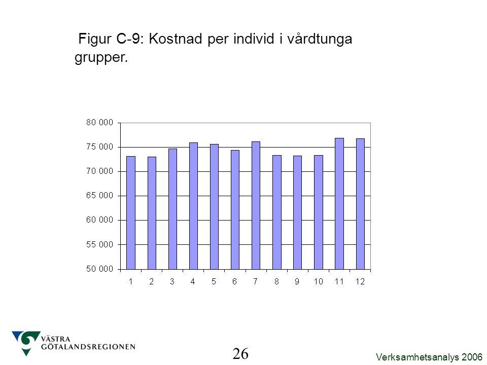 Figur C-9: Kostnad per individ i vårdtunga grupper.
