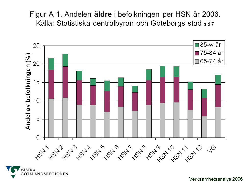 Figur A-1. Andelen äldre i befolkningen per HSN år 2006