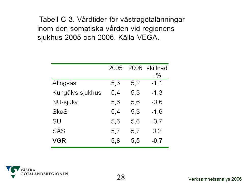 Tabell C-3. Vårdtider för västragötalänningar inom den somatiska vården vid regionens sjukhus 2005 och 2006. Källa VEGA.