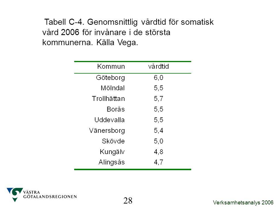 Tabell C-4. Genomsnittlig vårdtid för somatisk vård 2006 för invånare i de största kommunerna. Källa Vega.