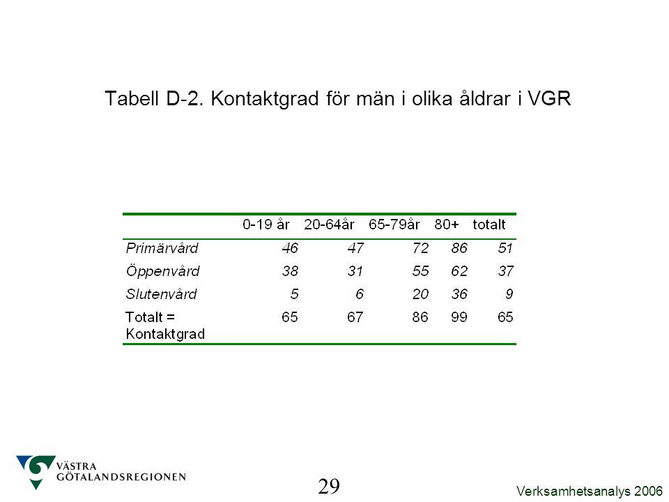 Tabell D-2. Kontaktgrad för män i olika åldrar i VGR
