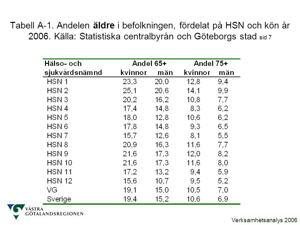 Tabell A-1. Andelen äldre i befolkningen, fördelat på HSN och kön år 2006.