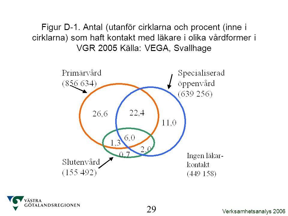 Figur D-1. Antal (utanför cirklarna och procent (inne i cirklarna) som haft kontakt med läkare i olika vårdformer i VGR 2005 Källa: VEGA, Svallhage