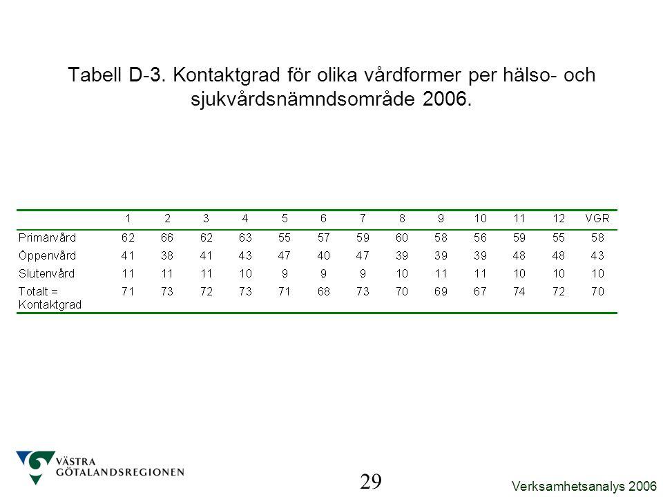 Tabell D-3. Kontaktgrad för olika vårdformer per hälso- och sjukvårdsnämndsområde 2006. 29