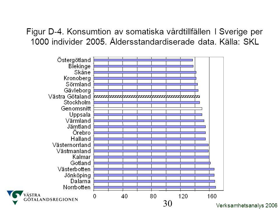 Figur D-4. Konsumtion av somatiska vårdtillfällen I Sverige per 1000 individer 2005. Åldersstandardiserade data. Källa: SKL